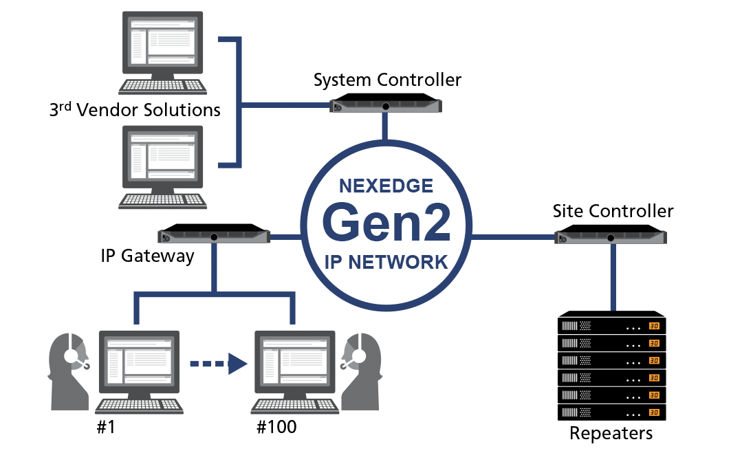 NEXEDGE Gen2 IP Interface, Console Gateway
